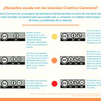 Conoce sobre las licencias Creative Commons y cuál es la que necesitas