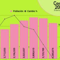 Webinar: Primeros datos de la población residente en Puerto Rico según el Censo 2020